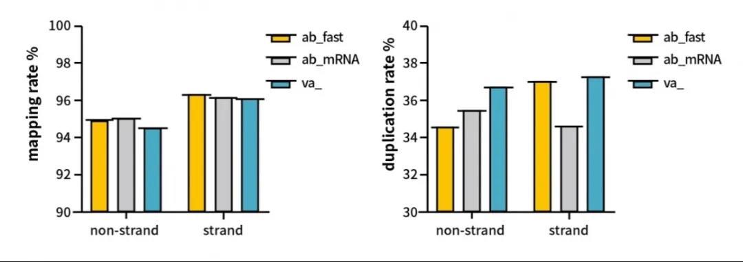 《新品上市:快速RNA建库试剂盒Fast RNA-Seq Lib Prep Module》