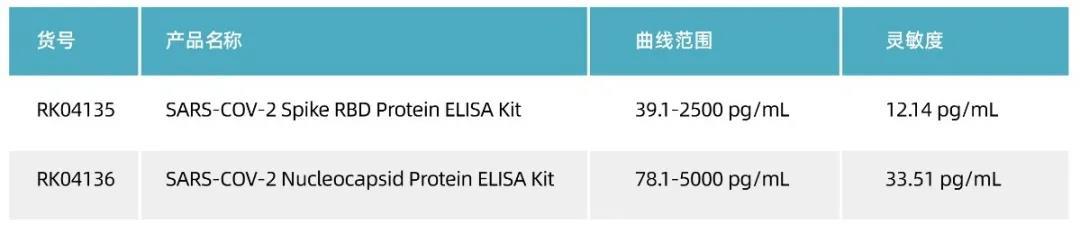 《新品发布 | SARS-COV-2 ELISA试剂盒》