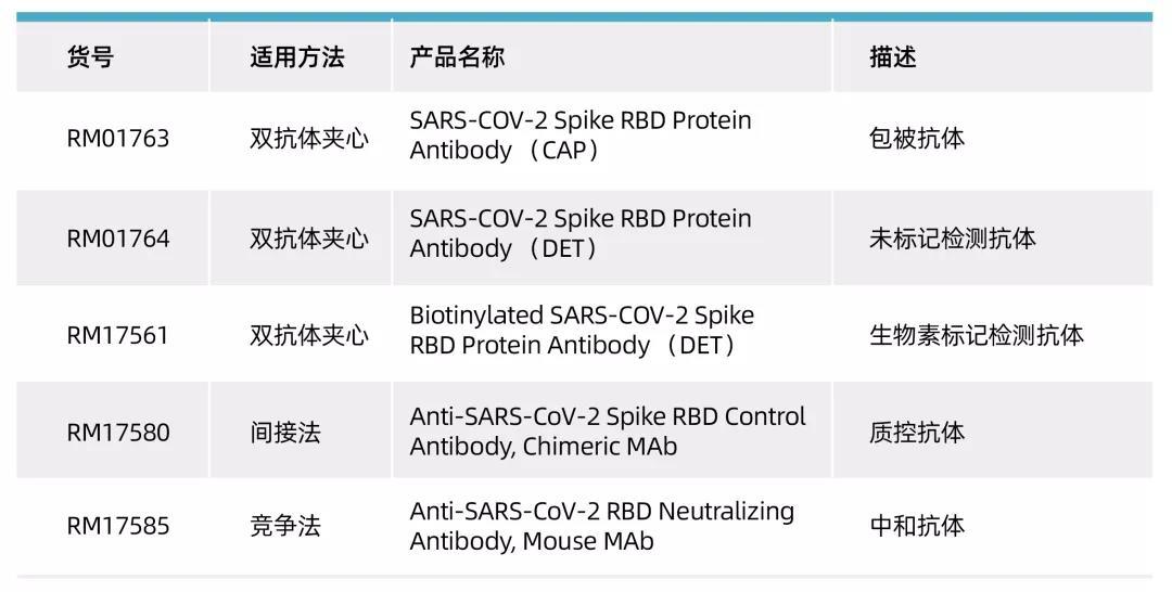 《新品上市   新冠相关ELISA抗体对原料》