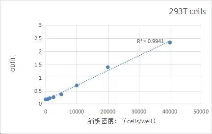 《精品推荐:细胞生物学研究工具包(一)》