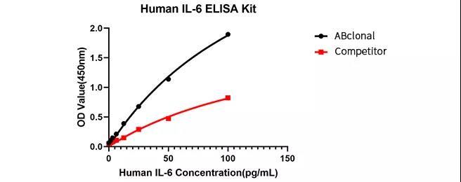 《新品上市 | 炎症标志物白介素6(IL-6)兔单克隆抗体对(可提供原料)》